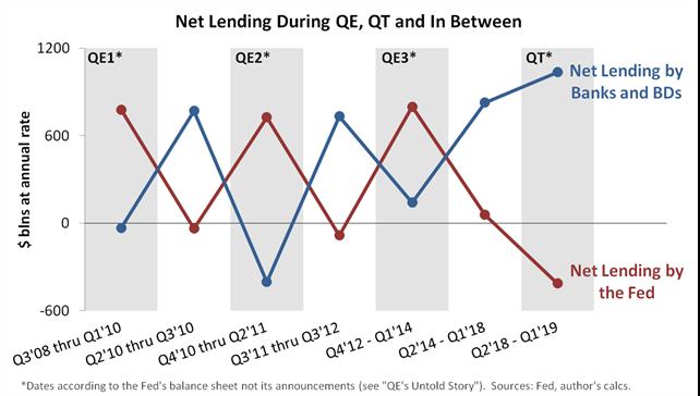 Testing the Fed's narrative 2
